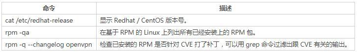 Linux渗透测试常用命令大全